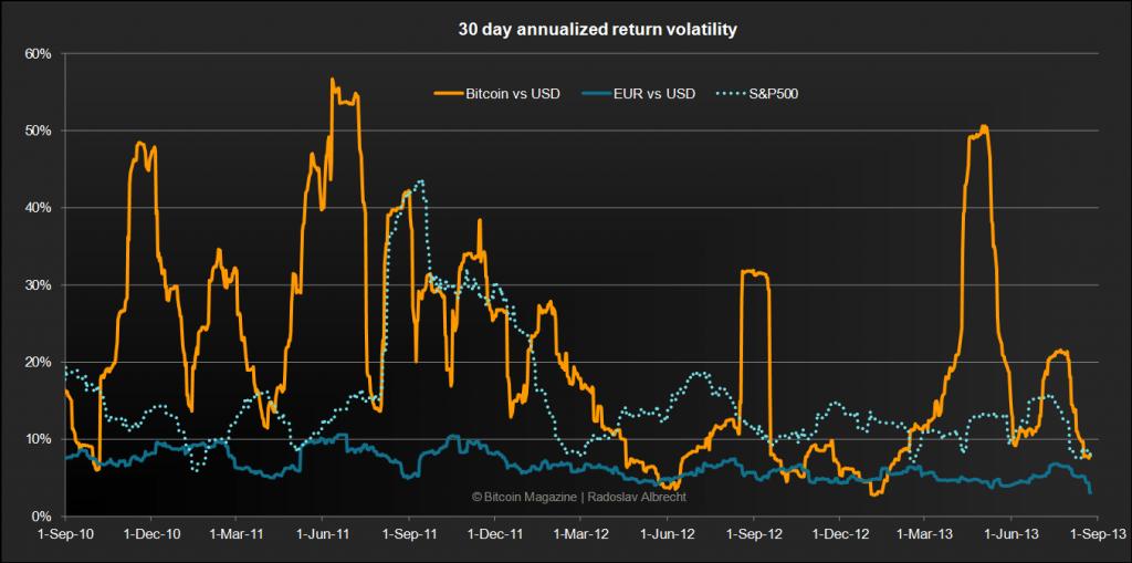Cara trading bitcoin bagi pemula