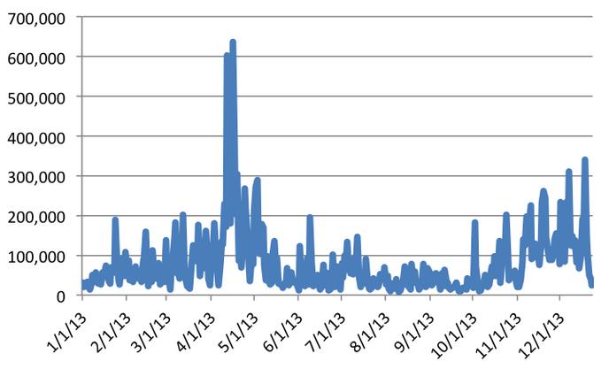 volume di trading di bitcoin in bitcoin fineco cfd forex